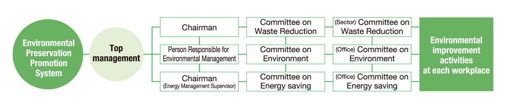 Organization chart for promoting environmental conservation