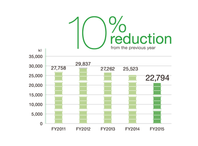 10% reduction from the previous year