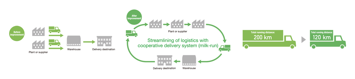 Illustration of streamlining logistics efficiency through joint transportation (milk run)