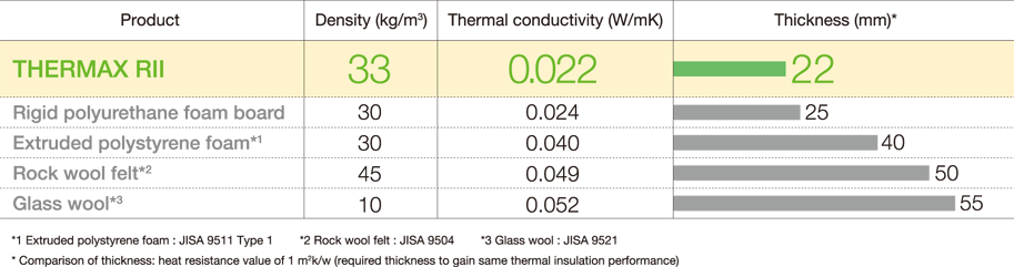THERMAX RII Density (kg/m3) 33