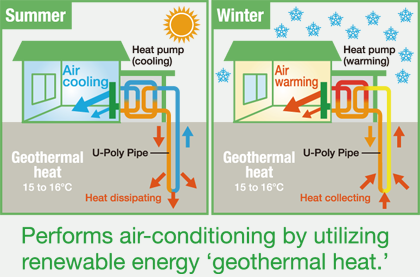 Perform air conditioning using renewable energy