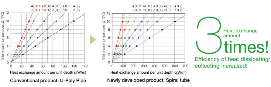 Heat exchange amount 3 times. Increase heat dissipation and heat extraction efficiency